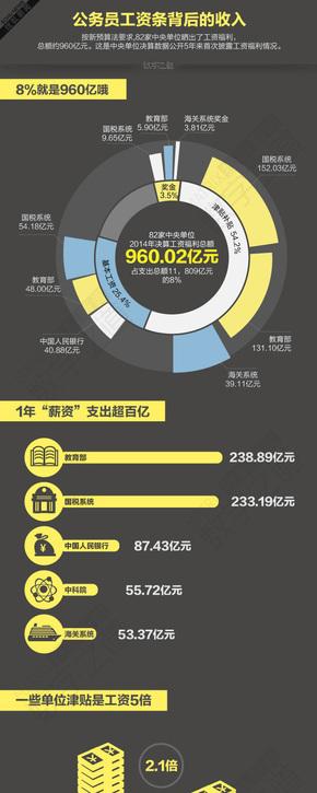 【演界信息图表】数据分析-公务员工资条的背后
