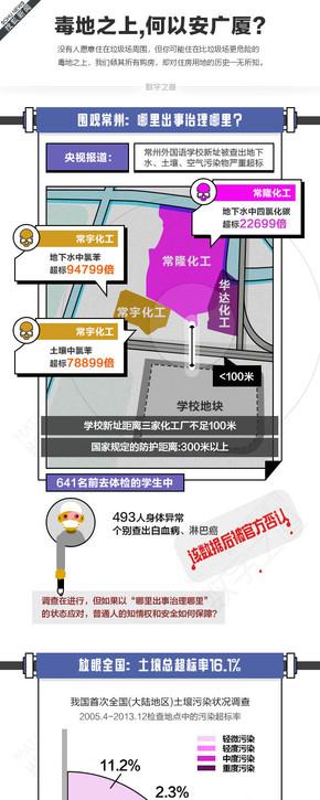 【演界信息图表】数据分析-毒地之上,何以安广厦