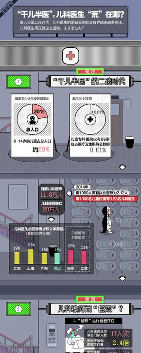 """【演界信息图表】数据分析-儿科医生有多""""荒"""""""