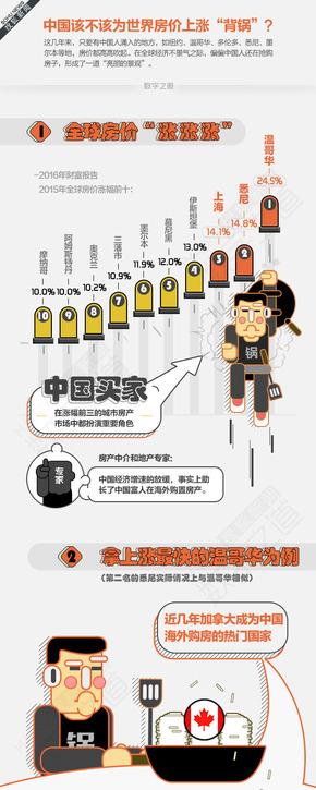 """【演界信息图表】数据分析-房价上涨谁来""""背锅"""""""