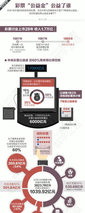 【演界信息图表】数据分析-谁动了彩民钱包