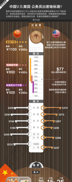 【演界信息图表】数据分析-中美公务员差旅对比