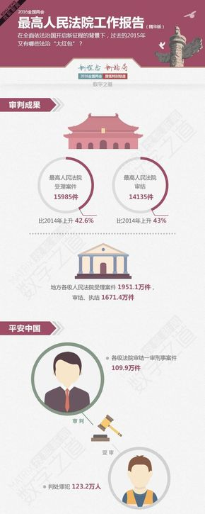 【演界信息图表】数据分析-最高人民法院工作报告