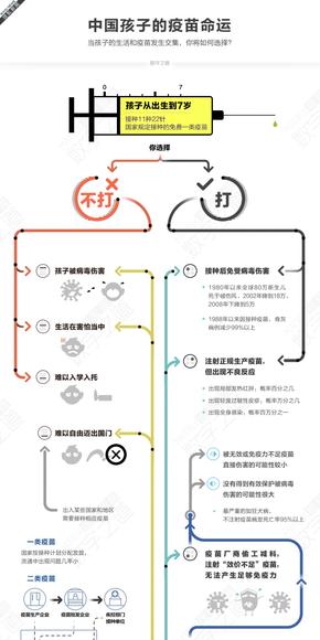 【演界信息图表】线条对比-中国孩子的疫苗命运