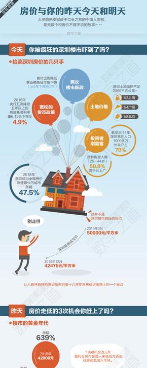 【演界信息图表】清新扁平-房价与你的昨天今天和明天