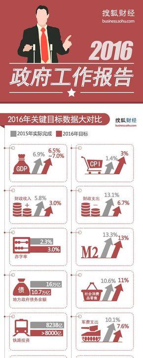 【演界信息图表】红色扁平-2016政府工作报告