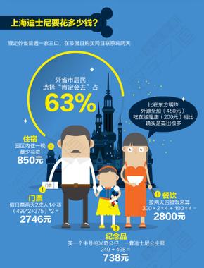 【演界信息图表】迪士尼谁能游得起(数字之道)