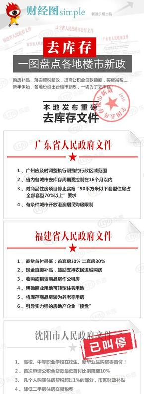 【演界信息图表】简约中国风-一图盘点各地楼市新政