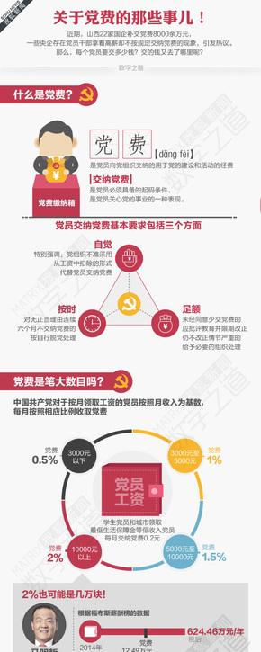 【演界信息图表】扁平-关于党费的那些事儿
