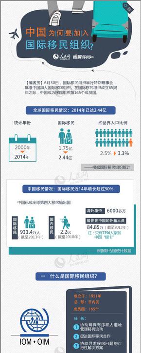 【演界信息图表】扁平卡通-中国加入移民组织