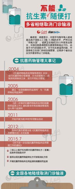 【演界信息图表】彩色扁平-抗生素的危害