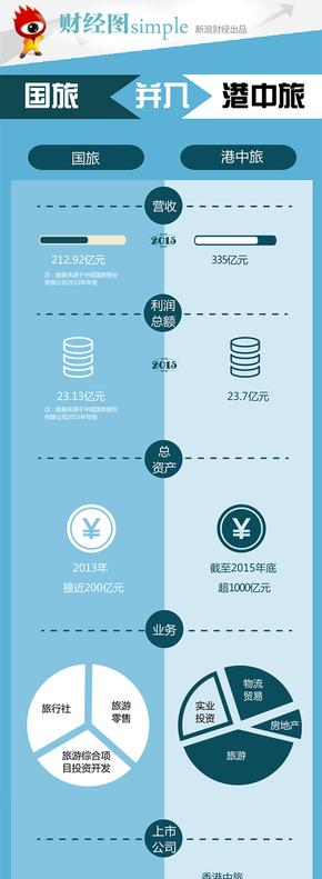 【演界信息图表】彩色扁平-旅行社的比较