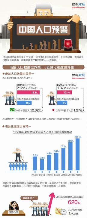 【演界信息图表】彩色卡通-中国人口预警