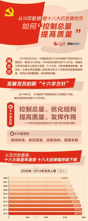 【演界信息图表】红色党政-十八大报告