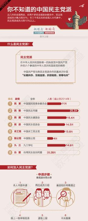 【演界信息图表】红色党政-中国的民主党派