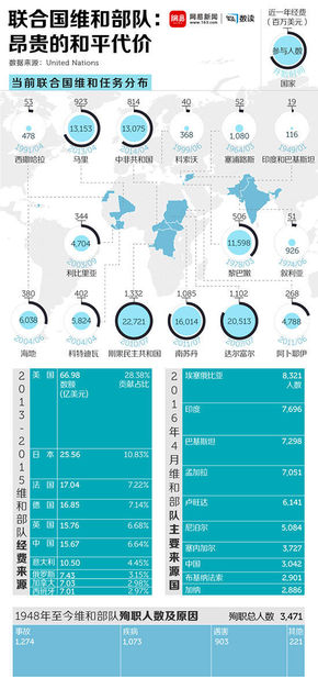【演界信息图表】蓝色商务-联合国维和部队