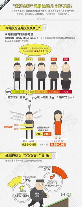 """【演界信息图表】暖色卡通-肥胖会""""传染?"""""""