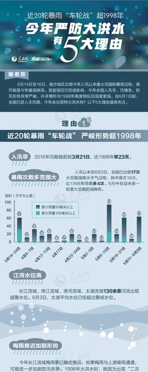 【演界信息图表】幽蓝简约-严防洪水五大报告