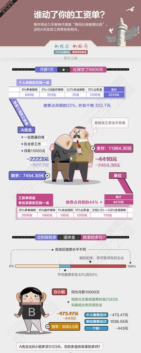 【演界信息图表】幽默卡通-谁动了你的工资单