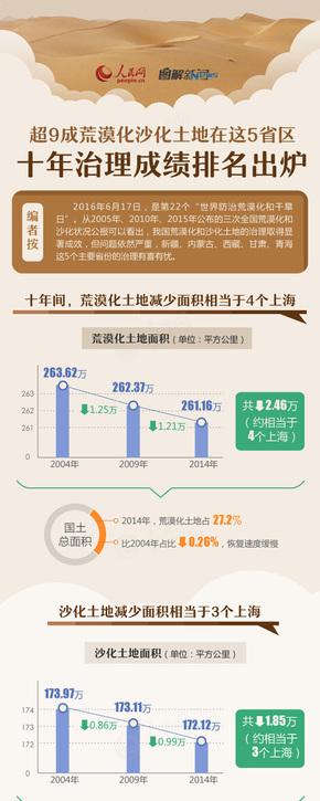 【演界信息图表】棕色扁平-土地沙漠化十年治理
