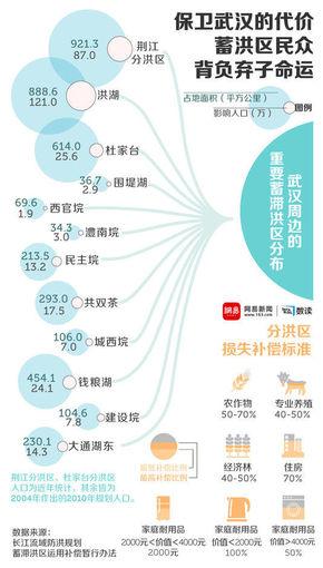【演界信息图表】扁平简约-保卫武汉的代价
