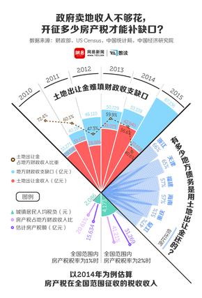 【演界信息图表】扁平简约-政府开征多少房地产税才够?