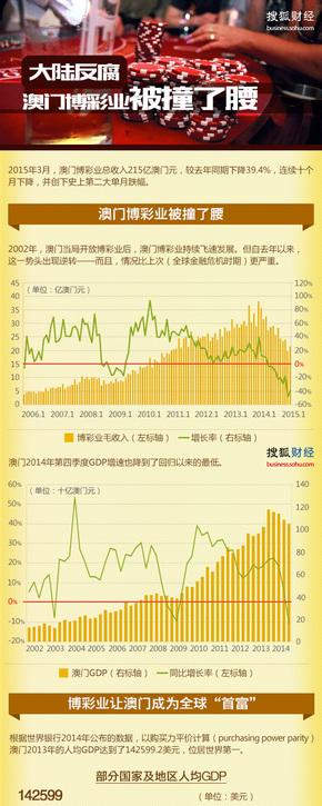 【演界信息图表】扁平商务-大陆反腐