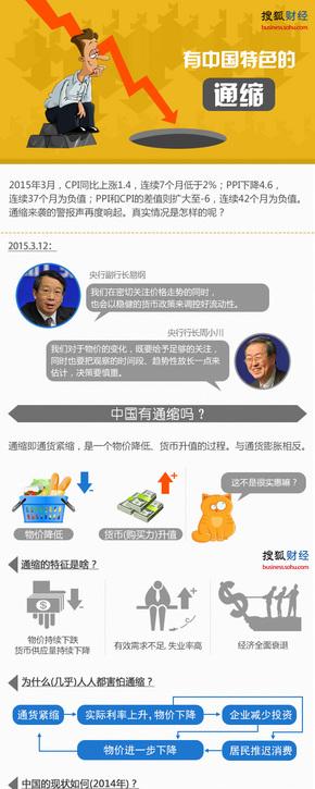 【演界信息图表】橙色商务-中国式通缩