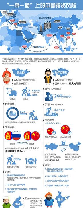 【演界信息图表】蓝色商务-一带一路投资