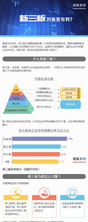 【演界信息图表】商务扁平-新三板
