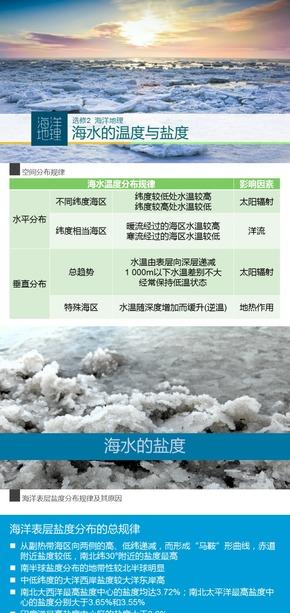 选修2海洋地理《微专题2.海水的温度与盐度》课件[爱弄PPT的老范]