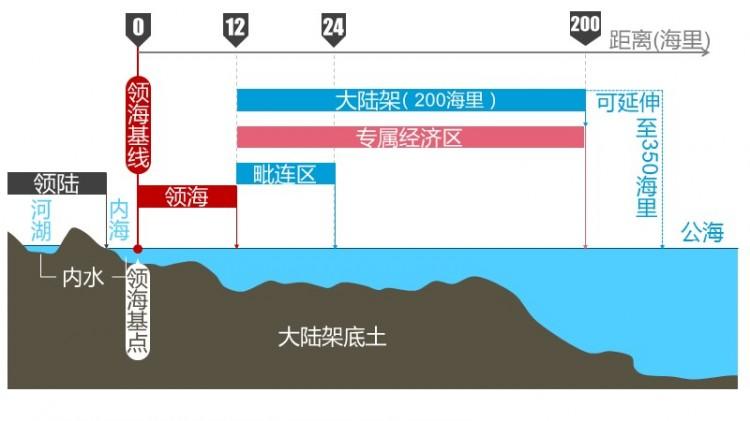 《领海主权示意图》ppt矢量地图(可自由编辑)