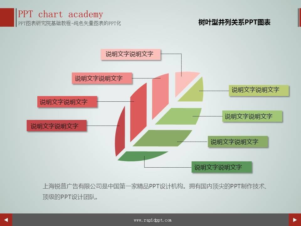 树叶型并列关系ppt图表