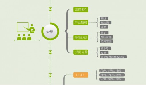 【演界信息图表】黄绿结构-用户设计体验指南