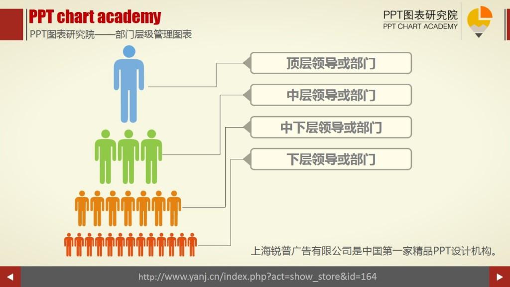 部门层级管理图表