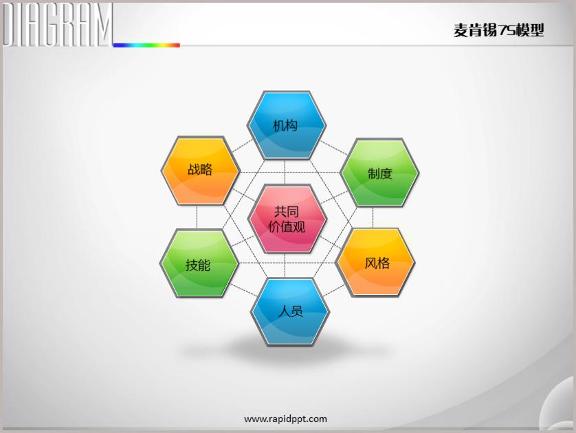 四色六边形立体麦肯锡7S模型PPT图表下载–演界网