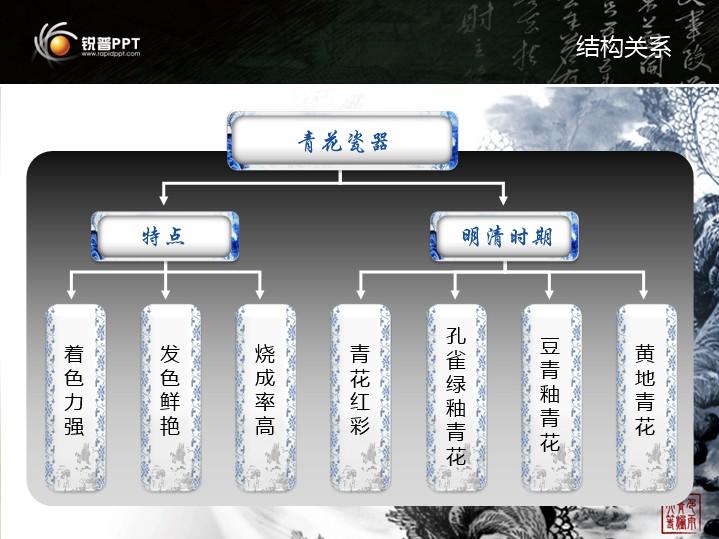 蓝色青花瓷创意组织结构图ppt图表