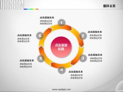 橙色创意箭头圆盘循环关系ppt图表