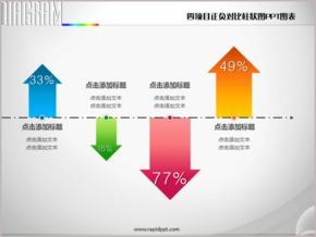 四项目正负对比柱状图PPT图表