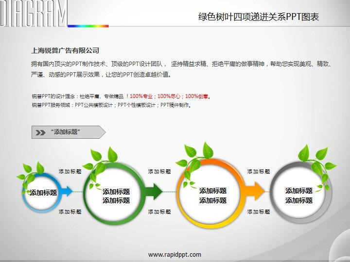 绿色树叶四项递进关系ppt图表