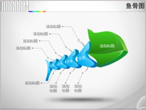 3D立体创意变形管理咨询鱼骨图PPT图表
