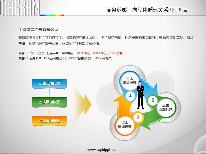 商务剪影三向立体循环关系ppt图表