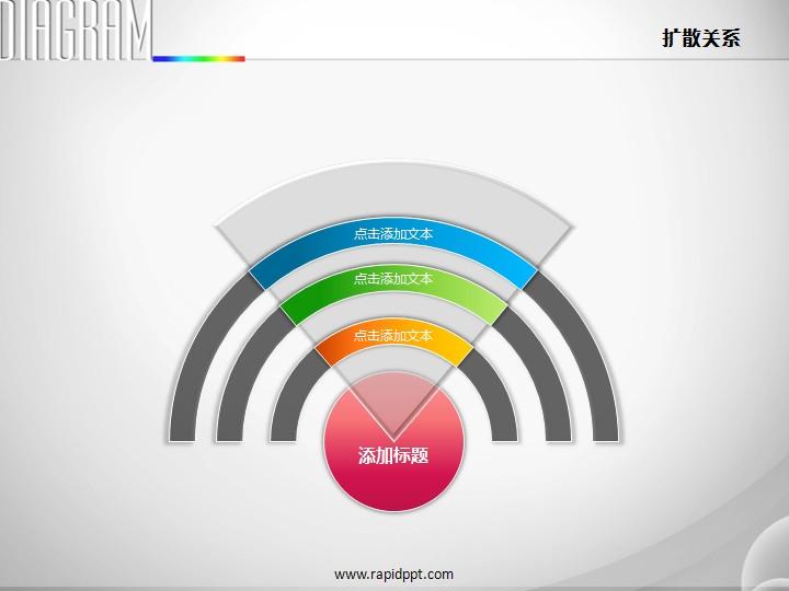 三层彩虹样式扇形强调扩散关系ppt图表