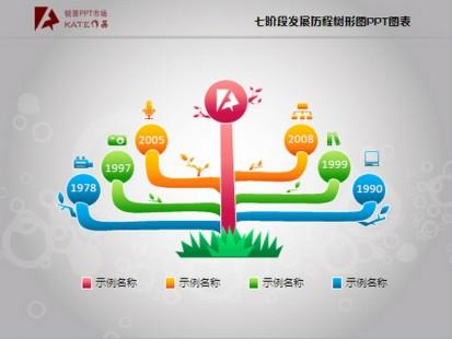 七阶段发展历程树形图ppt图表