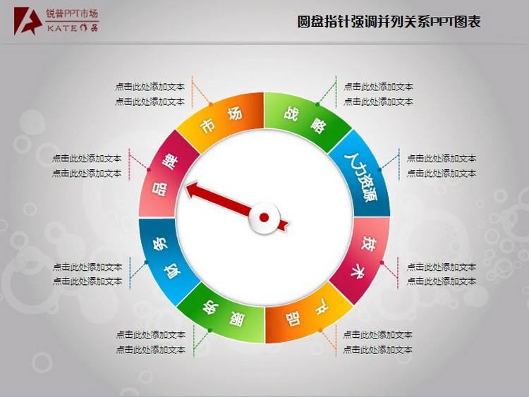 圆盘指针强调并列关系ppt图表