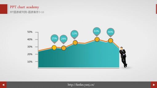 线形比例展示ppt图表(动态)