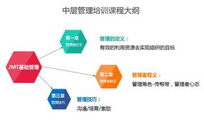自主开发管理课程,分享基础管理知识提升能力