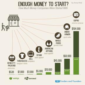 【演界信息图表】简洁明快-开个公司究竟需要多少钱?