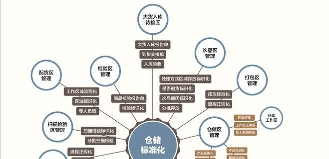 【演界信息图表】扁平风格-物流管理体系流程图