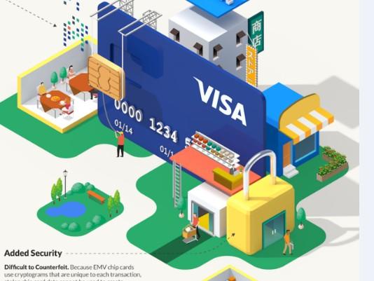 【演界信息图表】立体手绘-visa银行卡怎么使用